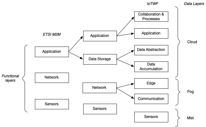 IoT Architecture Models