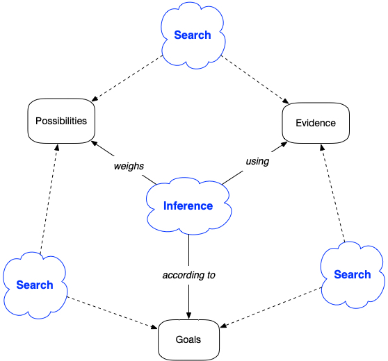 Search-inference framework